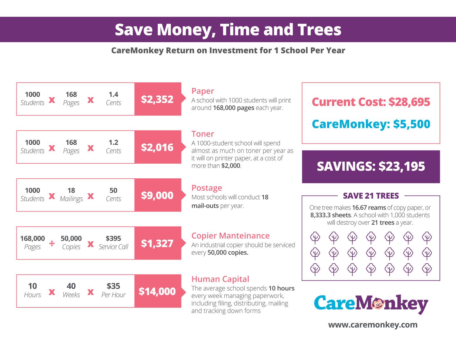 CareMonkey ANZ ROI Calculator_1000