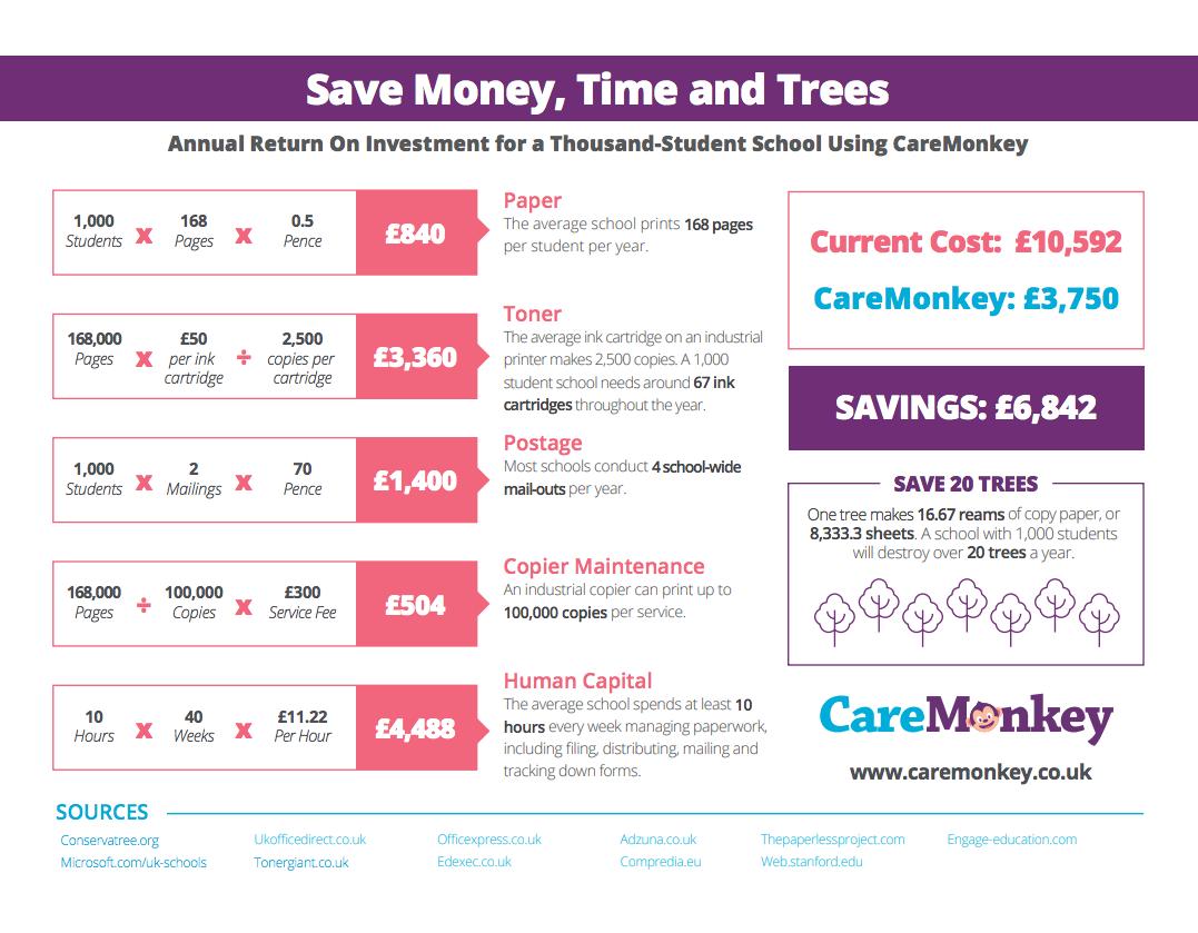CareMonkey-UK-ROI-Analysis