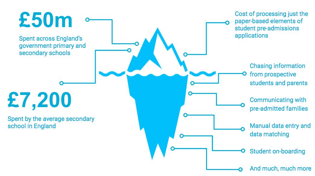 UK-School-Pre-Admissions-infographic